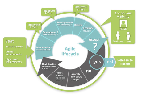 Agile Project Management In South Wales Bridgend South